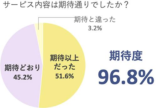 サービス内容は期待通りでしたか? 満足度96.8%